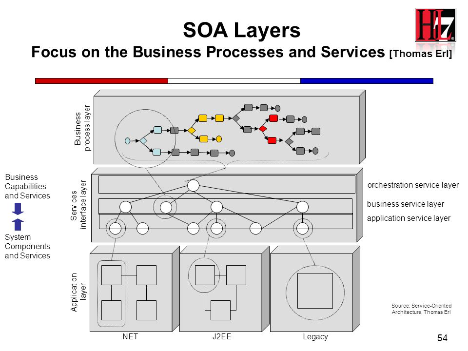 SOA Layers Focus on the Business Processes and Services [Thomas Erl]